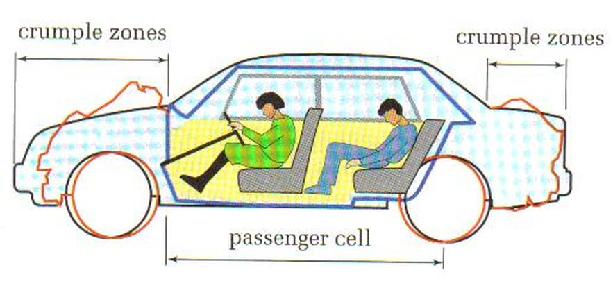 an overview of the physics involved in the safety features in cars Our 5 favorite new-car safety features advertisement our 5 favorite new-car safety features by micah muzio | september 14, 2015 1:42 pm cars are already looking ahead, behind and to the side, they can steer, brake and even park themselves.